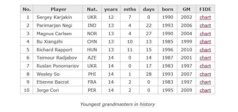 Youngest_grandmasters_in_history