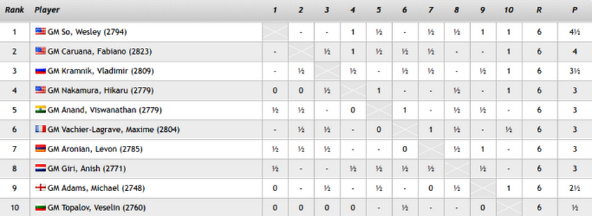 round-6-standings